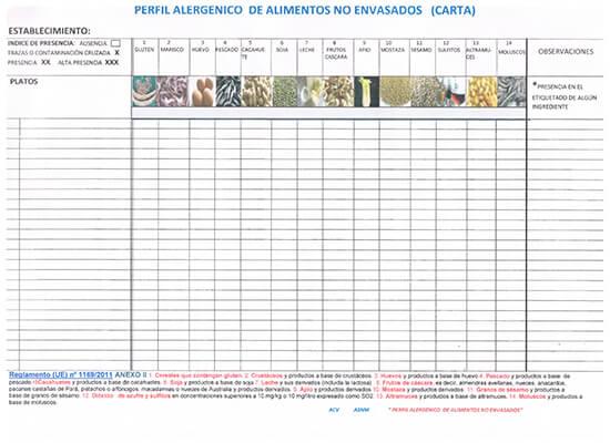 Cartel Alérgenos _ Evaluación