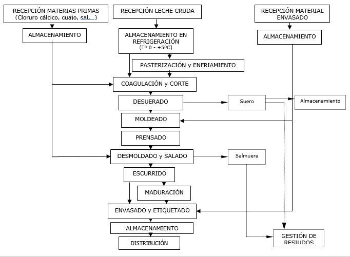 diagrama de flujo quesos